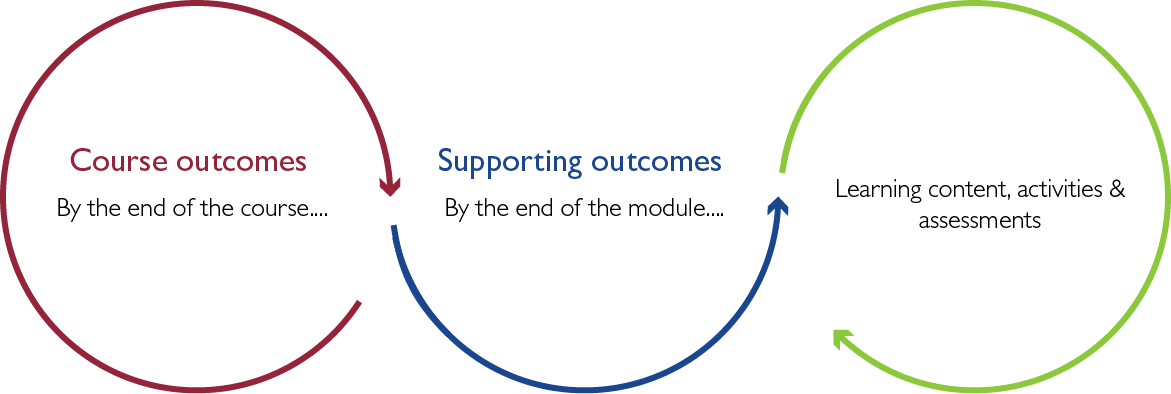 Infographic represents the cyclical process that involves course design: Course outcomes (by the end of the course...); Supporting outcomes (by the end of the module...); learning content, activities & assessments